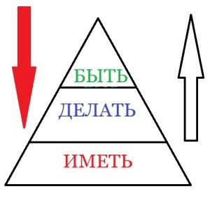 БЫТЬ-ИМЕТЬ